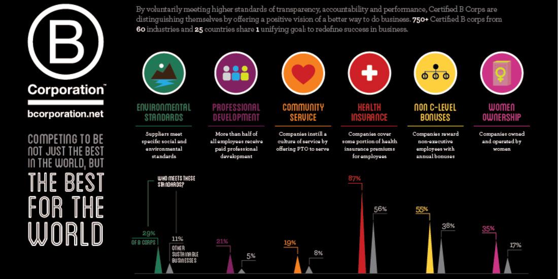 B Corp infographic